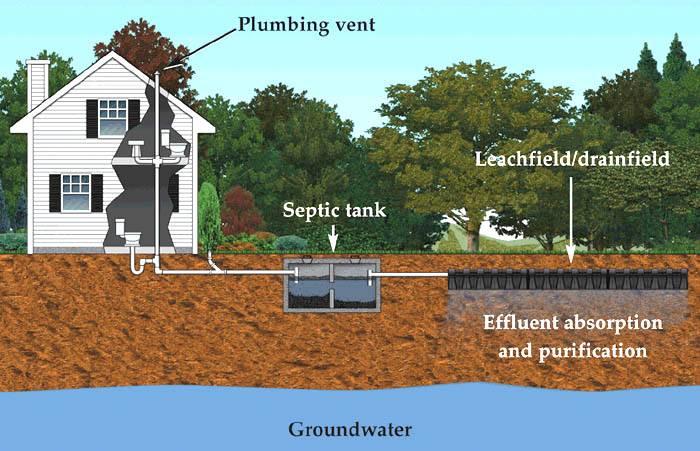 Septic System Maintenance – Neponset Stormwater Partnership